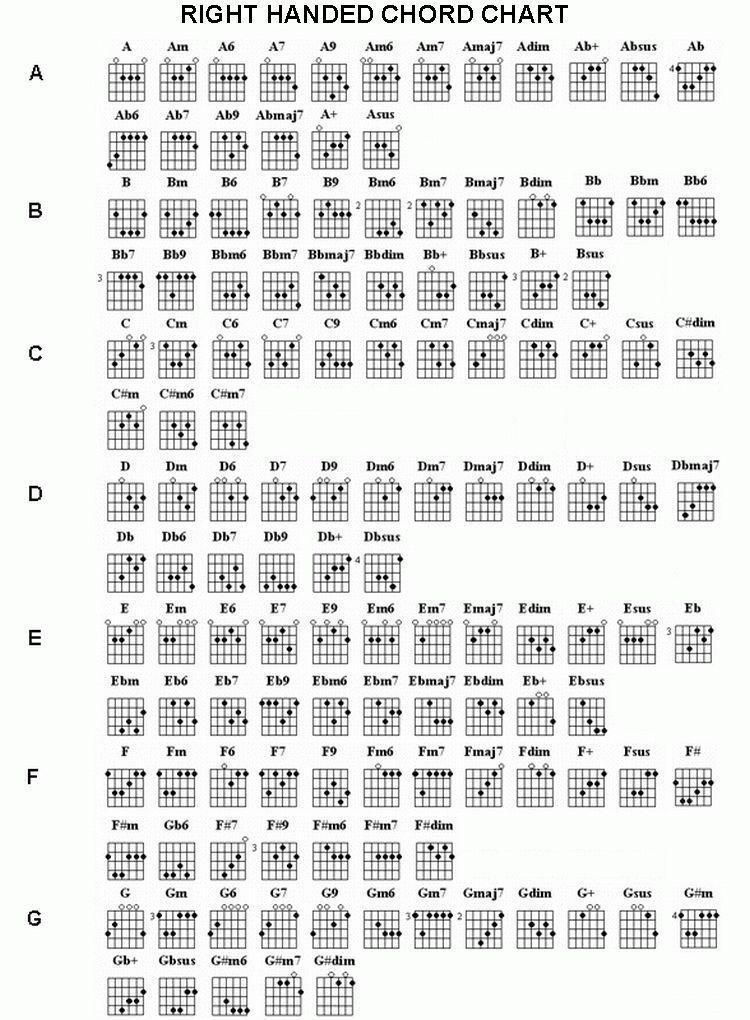 advanced guitar chords - Vatoz.atozdevelopment.co